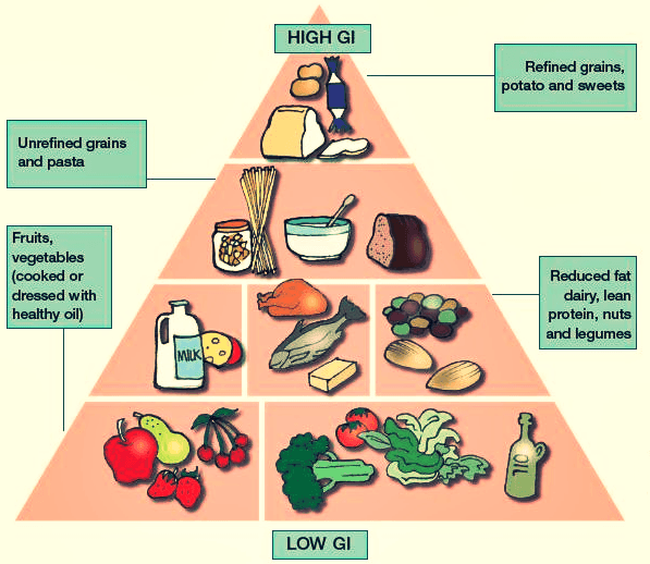 Glycemic food pyramid