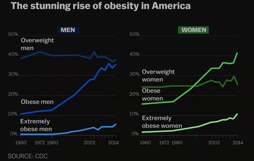 Obesity Chart U.S.A.