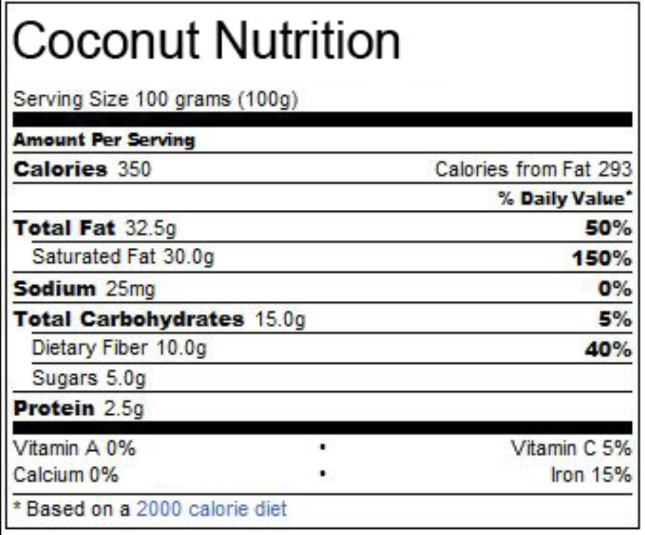 What are the health Benefits of Coconut?